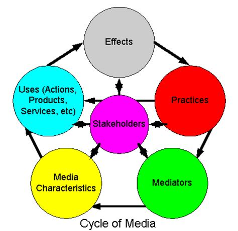 Social Media Addiction: Meaning, Symptoms, Causes, Effects