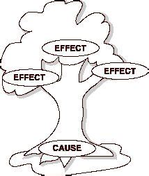 Cause and effect essay on media FREE Paper Example!